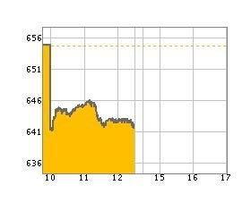 หุ้นเช้าลบ12.16จุด แรงขายกลุ่มพลังงาน