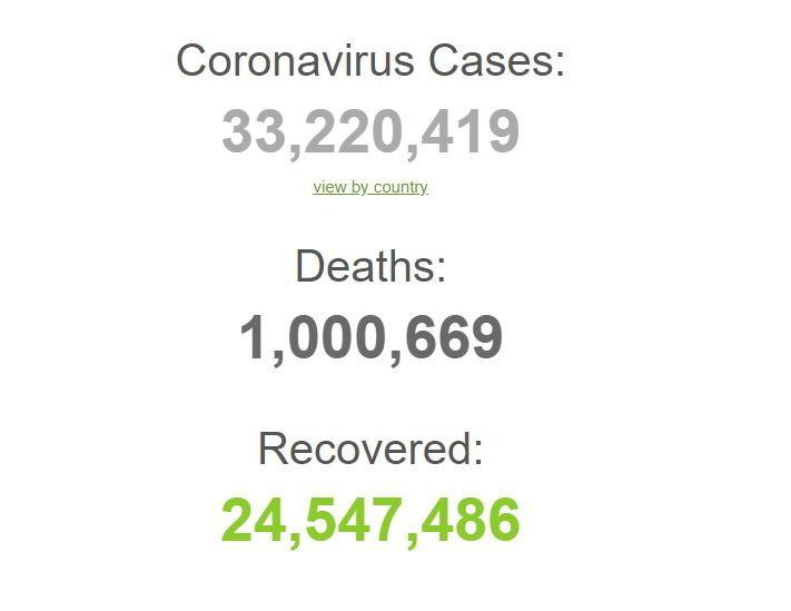 global-covid19-dead-1-million