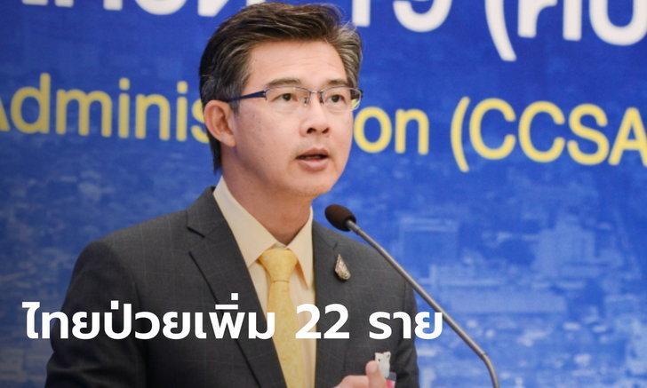 ศบค. แถลงไทยพบผู้ติดเชื้อโควิด-19 เพิ่ม 22 ราย รวมป่วยสะสม 3,545 ราย