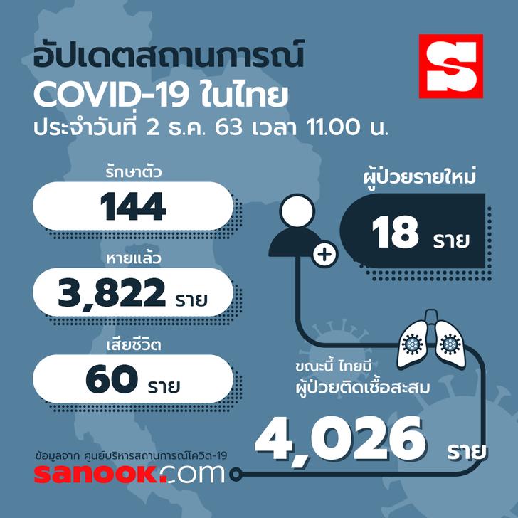 info-thailand-covid-02122020