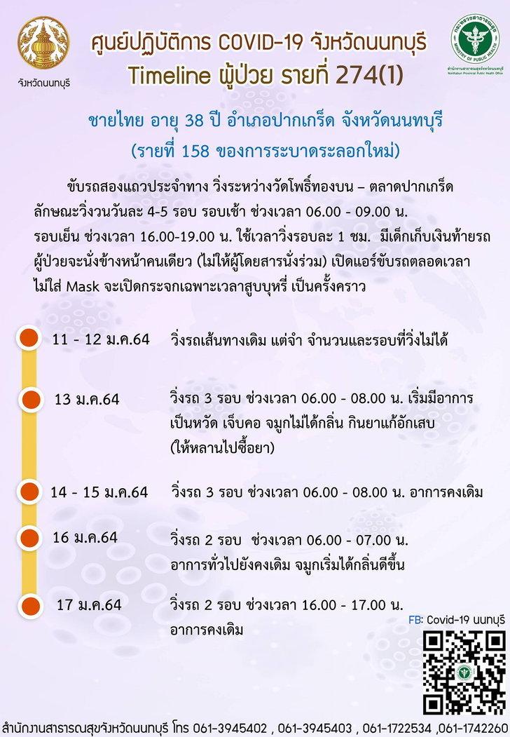 ไทม์ไลน์ผู้ป่วย รายที่ 274 (รายที่ 158 ของการระบาดรอบใหม่) จ.นนทบุรี
