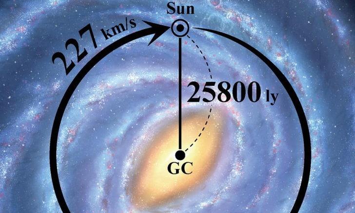 โลกเคลื่อนที่เข้าใกล้หลุมดำเร็วกว่าเดิม! นักวิทย์อัปเดตข้อมูลจากแผนที่กาแล็กซีทางช้างเผือก