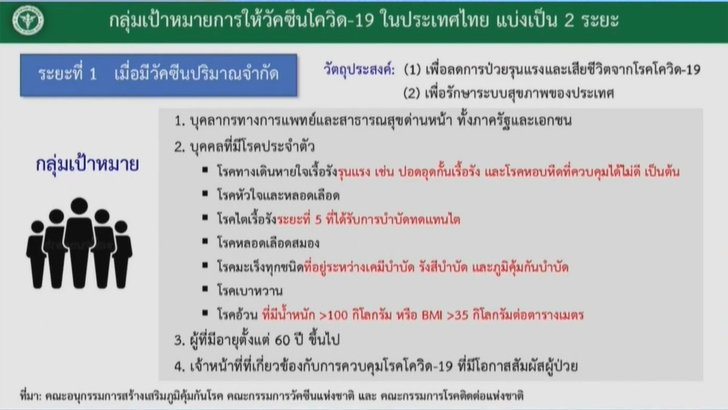 covid-vaccine-thai-first-lot-