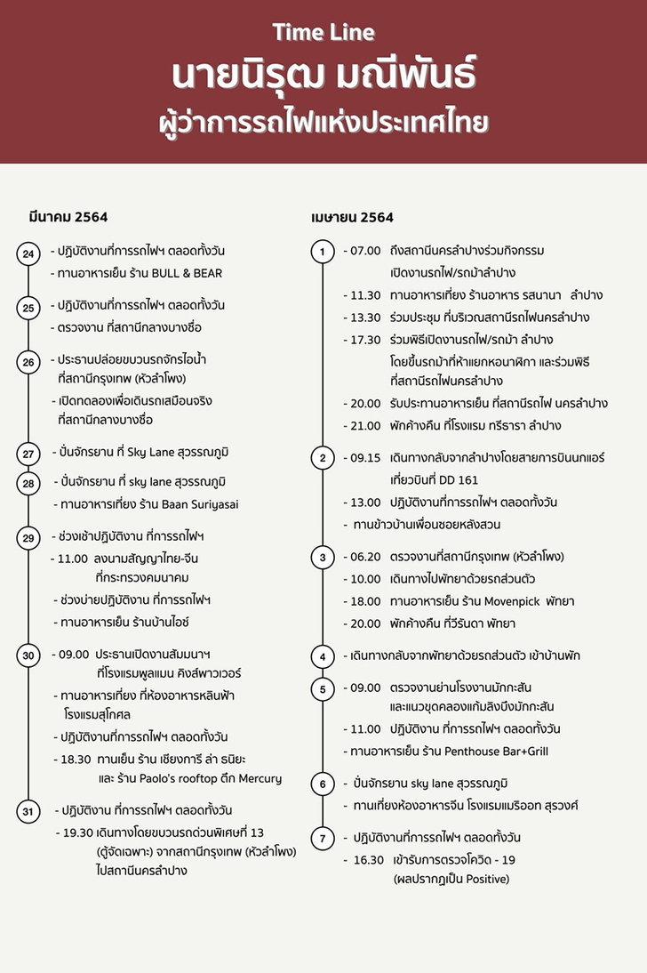timeline-covid-srt-ceo