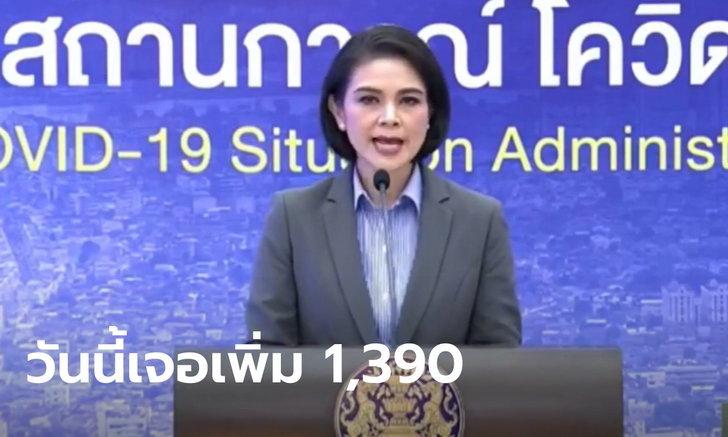 หลักพันเป็นวันที่ 6! โควิดวันนี้ ศบค.แถลงไทยพบผู้ติดเชื้อเพิ่ม 1,390 ราย ดับอีก 3 ราย