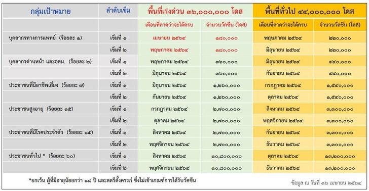 แผนจัดหา-กระจายฉีดวัคซีนโควิด-19 ของไทยปี 2564