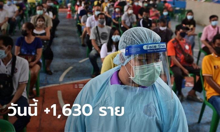ป่วยไม่ถึงสองพัน! โควิดวันนี้ ไทยพบผู้ติดเชื้อเพิ่ม 1,630 ราย เสียชีวิตอีก 22 ราย