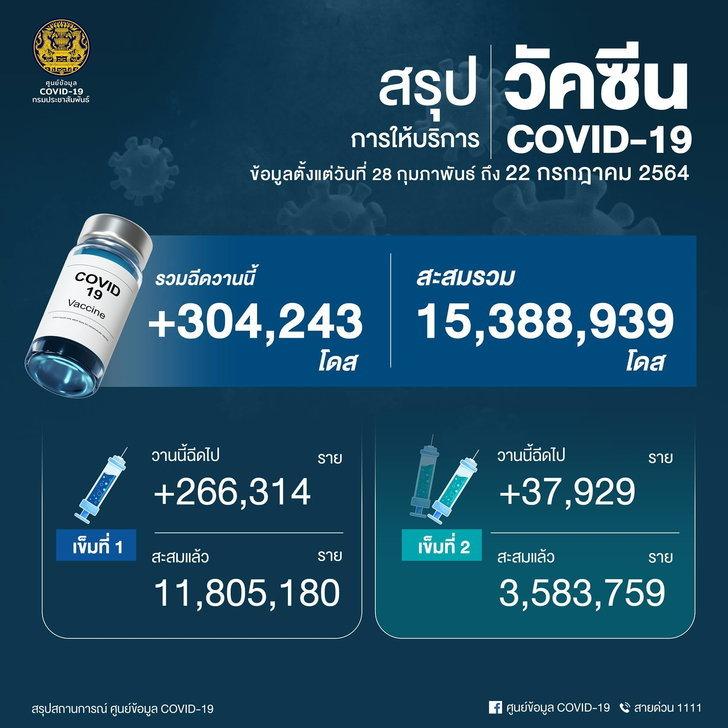 thai-covid-vaccine-220721