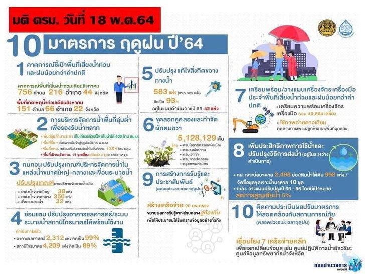 info-rainy-season-2021