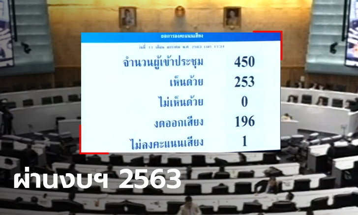 งบประมาณฯ 2563 ผ่านแล้ว สภาผู้แทนราษฎรเสียงส่วนใหญ่เห็นชอบ