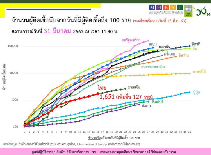 covid-19-thailand-march-31-gr