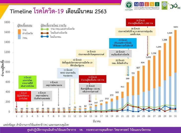covid-19-thailand-march-timel