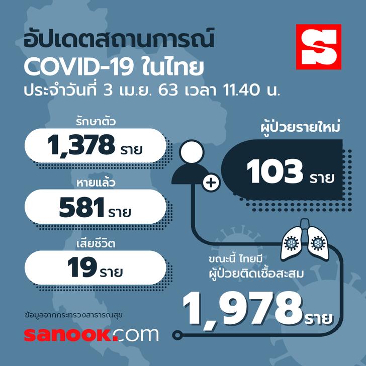 info-covid-19-thailand-03-04-