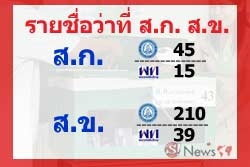 ปชป.แชมป์ ได้ส.ก. 45 เพื่อไทย 15