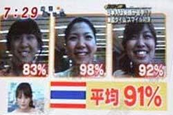 """3 สาวไทย ชนะเลิศแข่ง""""ยิ้ม""""นานาชาติ"""