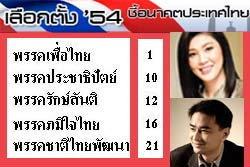 ผลจับสลากปาร์ตี้ลิสต์ เพื่อไทย เบอร์1 ประชาธิปัตย์ เบอร์10