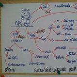 เด็กป.3 เขียนMind Map