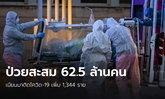 ทั่วโลกป่วยโควิด-19 สะสม 62.5 ล้าน เมียนมาติดอีก1,344 ราย