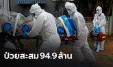 ทั่วโลกป่วยโควิด-19 สะสม กว่า 94.9 ล้านคน