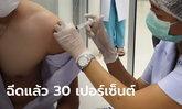 สธ.เผย ไทยฉีดวัคซีนโควิดไปแล้ว 30 เปอร์เซ็นต์ ยังไม่พบอาการแพ้รุนแรง