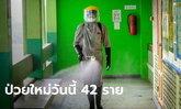 เสียชีวิต 1 ราย! โควิดวันนี้ ศบค.รายงานไทยพบผู้ติดเชื้อเพิ่ม 42 ราย สะสม 26,073 ราย
