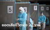 ดับเพิ่ม 27 ราย! วันนี้ไทยติดเชื้อโควิดเพิ่ม 2,044 ราย รวมเสียชีวิตแล้ว 363 ราย