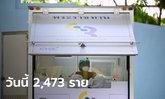 โควิดวันนี้ ไทยติดเชื้อเพิ่ม 2,473 ราย พบในเรือนจำ 680 ราย เสียชีวิตเพิ่ม 35 ราย