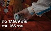เพิ่มไม่หยุด! โควิดวันนี้ พบผู้ติดเชื้อเพิ่ม 17,669 ราย เสียชีวิตอีก 165 ราย