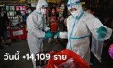 โควิดวันนี้ ไทยพบติดเชื้อเพิ่ม 14,109 ราย เสียชีวิตอีก 122 ราย