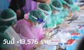 โควิดวันนี้ ไทยพบติดเชื้อเพิ่ม 13,576 ราย เสียชีวิตอีก 117 ราย