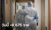 ลดลงต่อเนื่อง! โควิดวันนี้ ไทยพบผู้ติดเชื้อเพิ่ม 8,675 ราย เสียชีวิตอีก 44 ราย