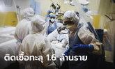 ยอดผู้ติดเชื้อโควิด-19 ทั่วโลกทะลุ 1.6 ล้านคน เสียชีวิตกว่า 95,500 ราย!