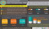 ดุสิตโพล76.3%มองจับอาวุธโกตี๋อาจปมการเมือง