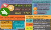 ดุสิตโพล42.83% ปชช.หนุนพรรคร้องคสช.ปลดล็อค