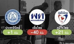 จำลองผลการเลือกตั้งปี 2554 ด้วยกลไกรัฐธรรมนูญ 2560