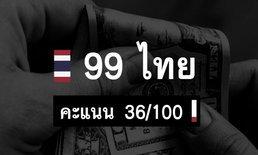 """สถานการณ์ยังน่ากังวล! 5 ปีหลังสุด """"ภาพลักษณ์คอร์รัปชันไทย"""" ไม่ดีขึ้น"""
