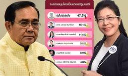 """เลือกตั้ง 2562: """"ประยุทธ์"""" คะแนนดี แต่คนส่วนใหญ่อยากให้ """"เพื่อไทย"""" บริหาร"""