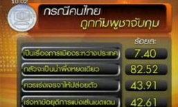 โพลล์เผย ปชช.หวั่นจับ 7คนไทย เป็นน้ำผึ้งหยดเดียว