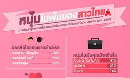 """เผยผลสำรวจ """"หนุ่มในฝันของสาวไทย""""  """"กงยู"""" พระเอกเกาหลีครองใจสาวไทย"""