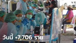 ยังลดต่อเนื่อง! โควิดวันนี้ ไทยพบผู้ติดเชื้อเพิ่ม 7,706 ราย เสียชีวิตอีก 66 ราย