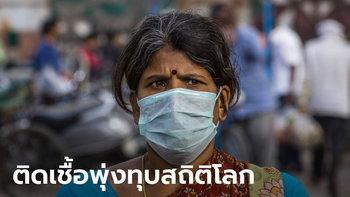 อินเดีย ทำลายสถิติโลก วันเดียวเจอผู้ติดไวรัสโคโรนารายใหม่เกือบ 98,000 คน