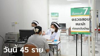 โควิดวันนี้ 45 ราย! ศบค.รายงานไทยมีผู้ติดเชื้อสะสม 25,809 ราย