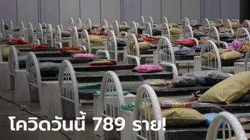 โควิดวันนี้ 789 ราย! ศบค.รายงานยอดผู้ติดเชื้อในไทยพุ่งไม่หยุด เสียชีวิตเพิ่ม 1 ราย