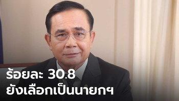 """ประชาชนร้อยละ 30.8 ยังเลือก """"บิ๊กตู่"""" เป็นนายกฯ ยันประเทศไทยวันนี้มีความเป็นประชาธิปไตย"""