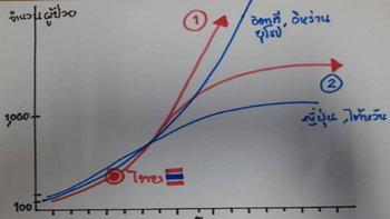 """ทางสองแพร่งวิกฤตโควิด-19 ในไทย จะเป็นแบบไหน? """"อิตาลี-อิหร่าน"""" หรือ """"ญี่ปุ่น-ไต้หวัน"""""""