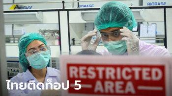 หมอชื่อดังสหรัฐฯ ยกไทยติด 1 ใน 5 ประเทศคุมโควิด-19 ได้สำเร็จ