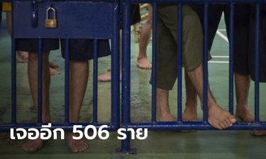ราชทัณฑ์ เจอผู้ติดเชื้อโควิดอีก 506 ราย หลังปูพรมตรวจแดน 4 แบบ 100% ในคลองเปรม