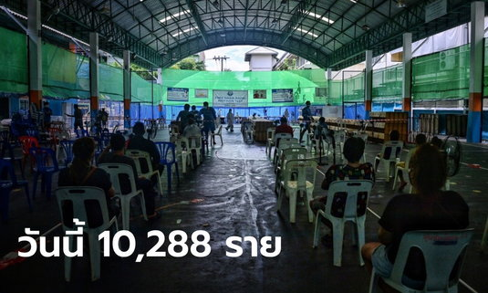 วันนี้ลดฮวบ! โควิดวันนี้ ไทยพบติดเชื้อเพิ่ม 10,288 ราย เสียชีวิตอีก 101 ราย