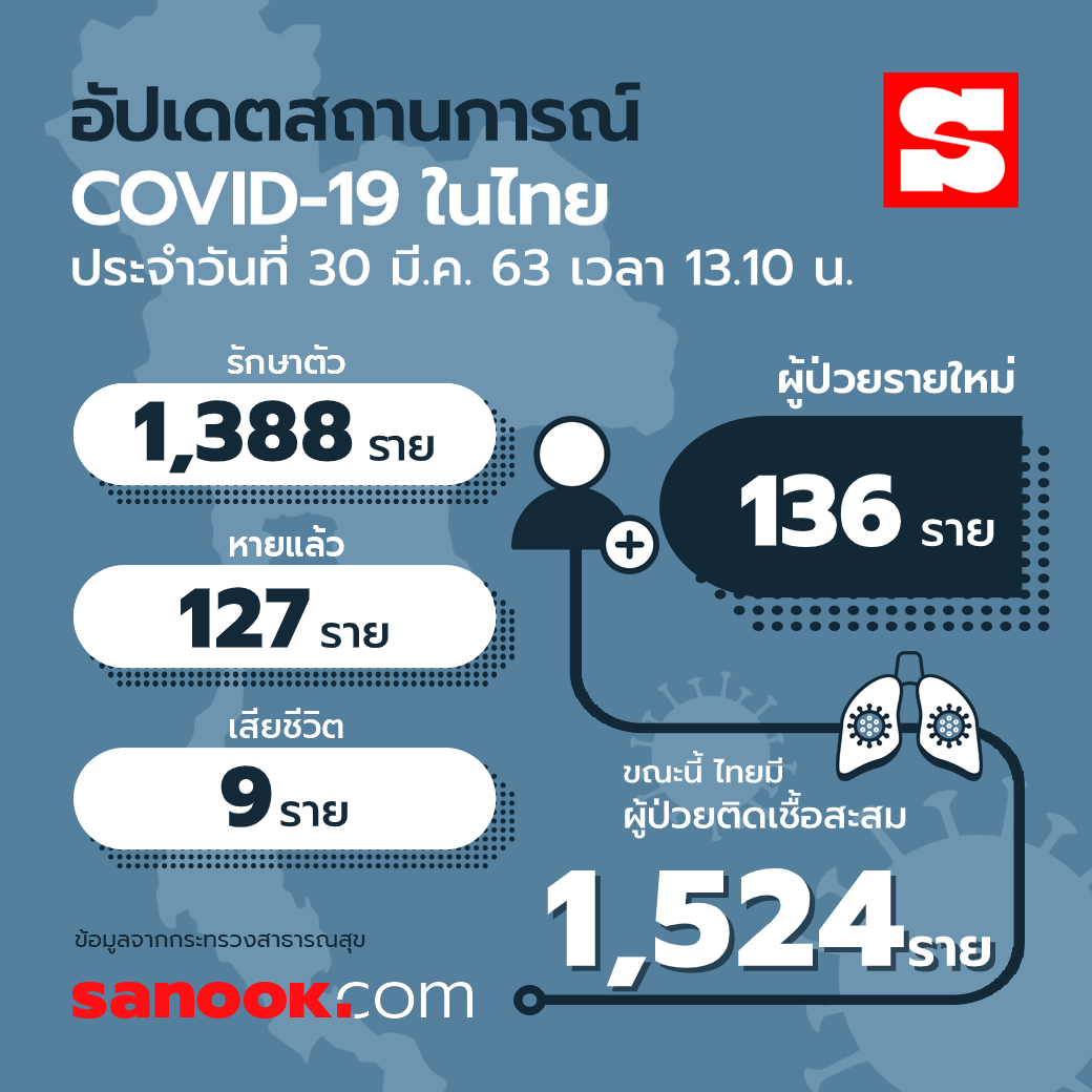 updated-info-covid-19-thailan