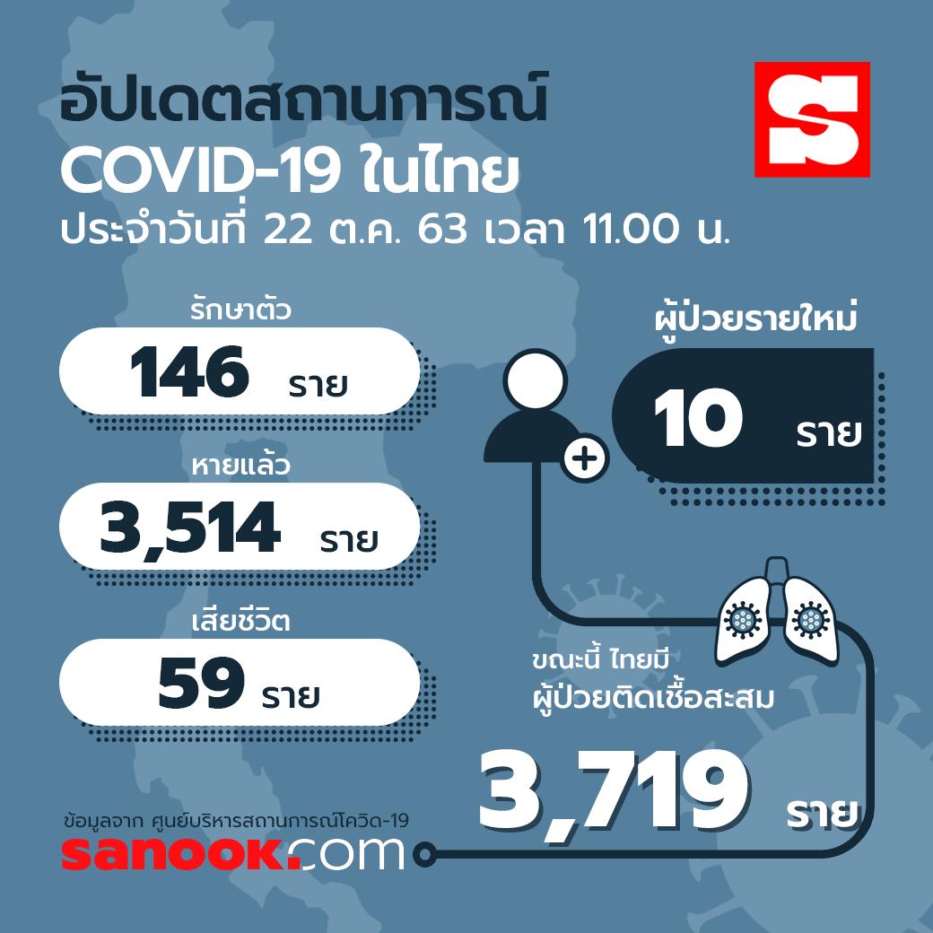 info-covid19-thailand-2210202